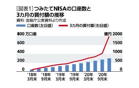 [図表1]つみたてNISAの口座数と3ヵ月の買付額の推移