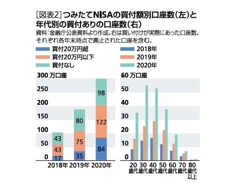 [図表2]つみたてNISAの買付額口座数(左)と年代別の買付あたりの口座数(右)