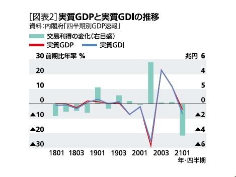 [図表2]実質GDPと実質GDIぼ推移