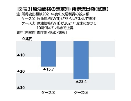[図表3]原油価格の想定別・所得流出額(試算)