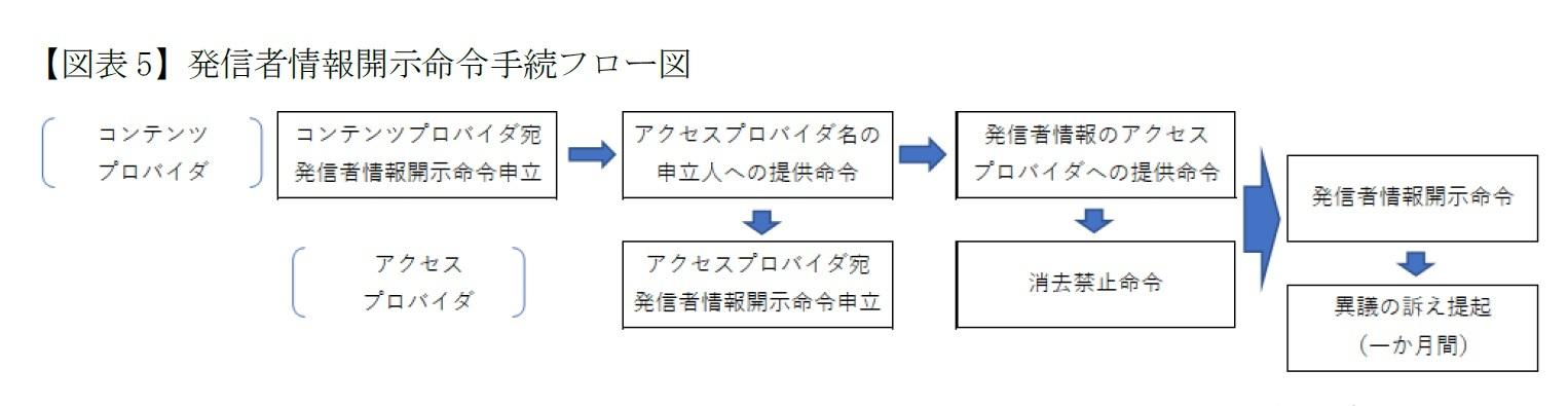 【図表5】発信者情報開示命令手続フロー図