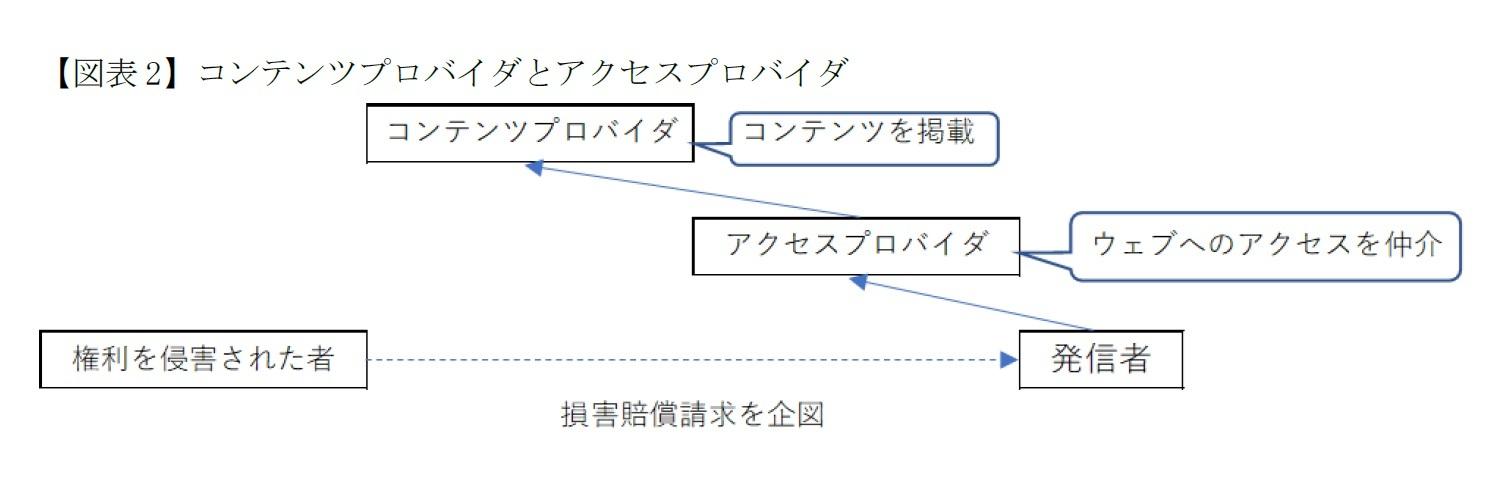 【図表2】コンテンツプロバイダとアクセスプロバイダ