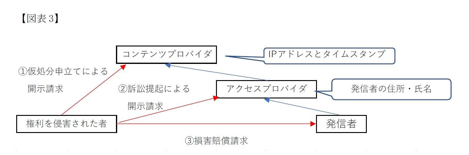 【図表3】発信者へ損害賠償を提起