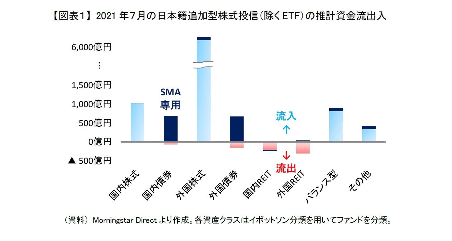 【図表1】 2021年7月の日本籍追加型株式投信(除くETF)の推計資金流出入