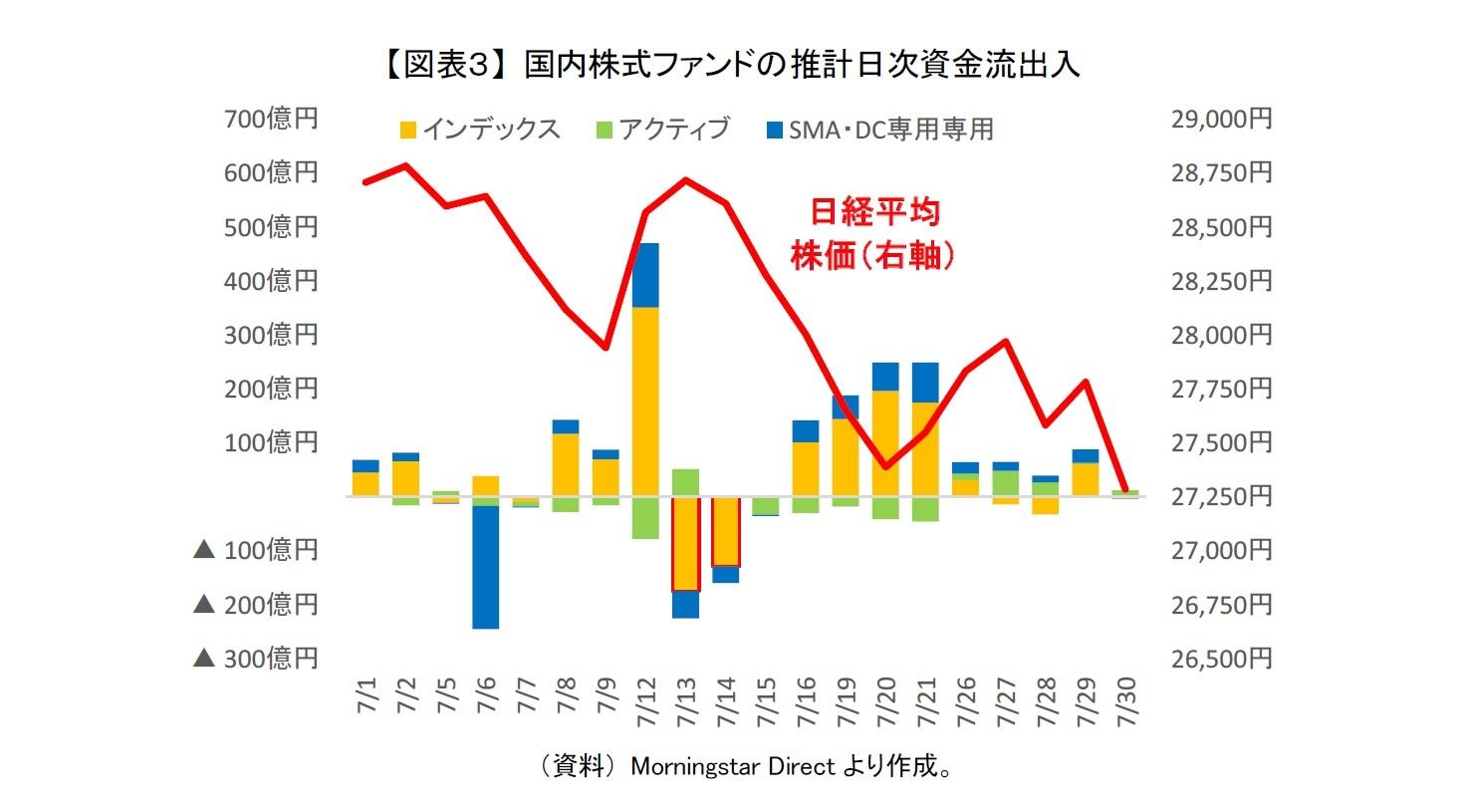 【図表3】 国内株式ファンドの推計日次資金流出入