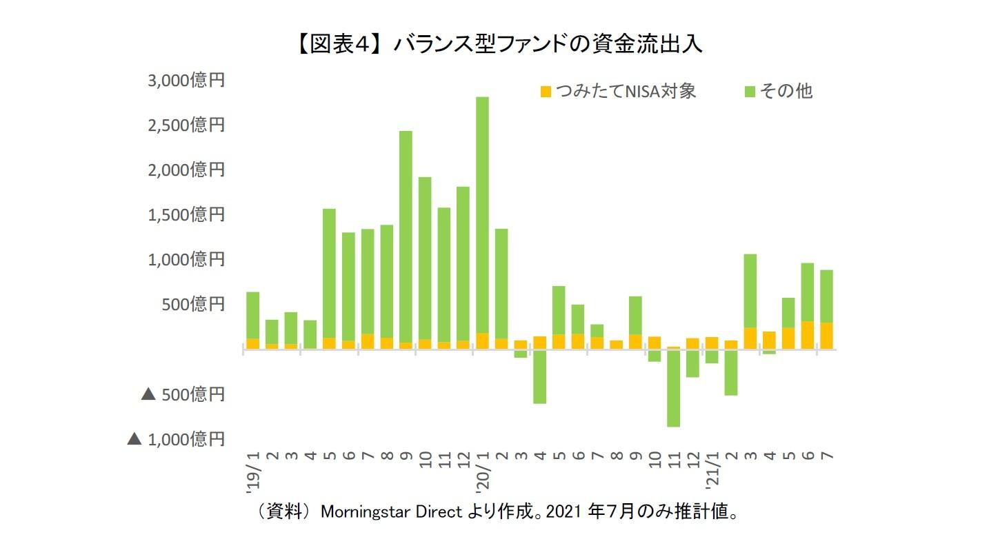 【図表4】 バランス型ファンドの資金流出入