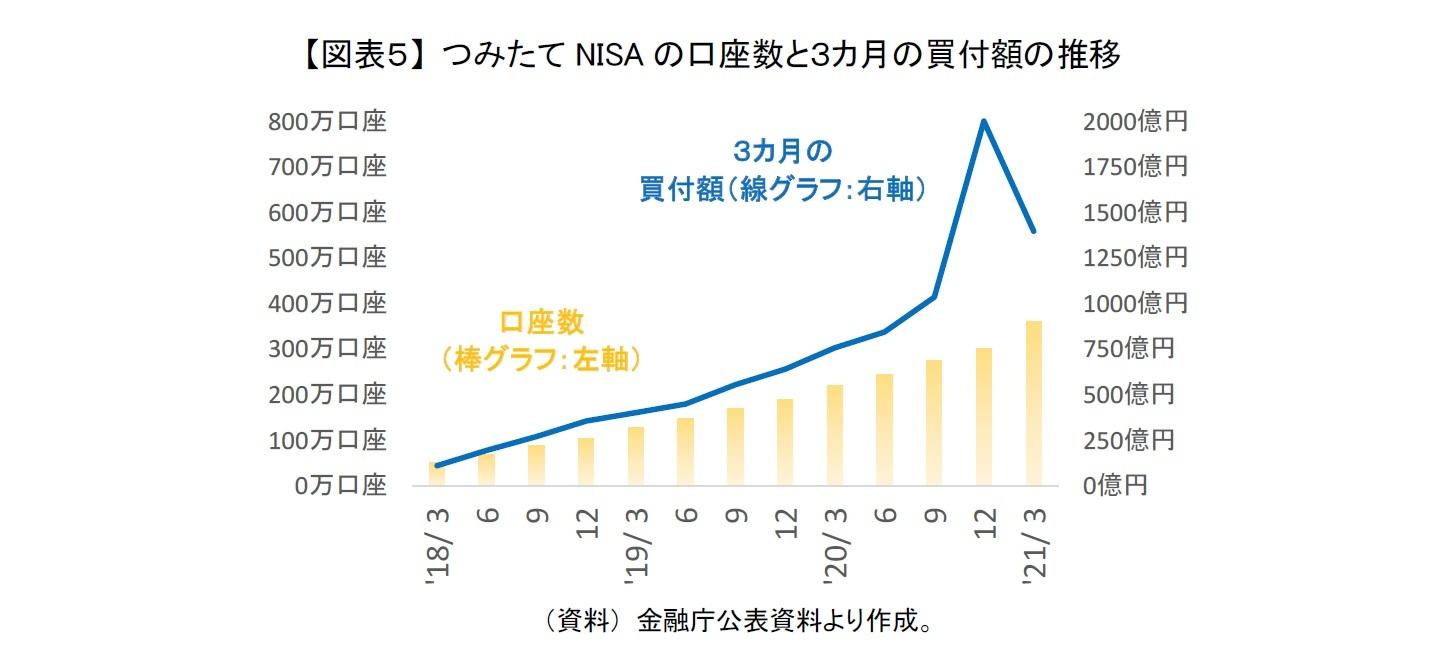 【図表5】 つみたてNISAの口座数と3カ月の買付額の推移