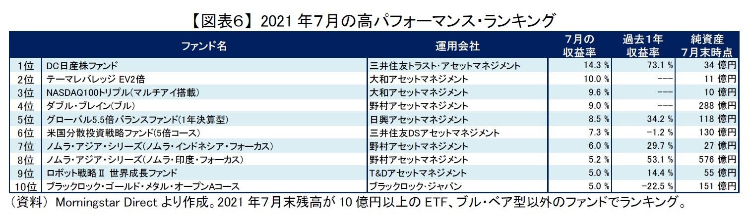 【図表6】 2021年7月の高パフォーマンス・ランキング