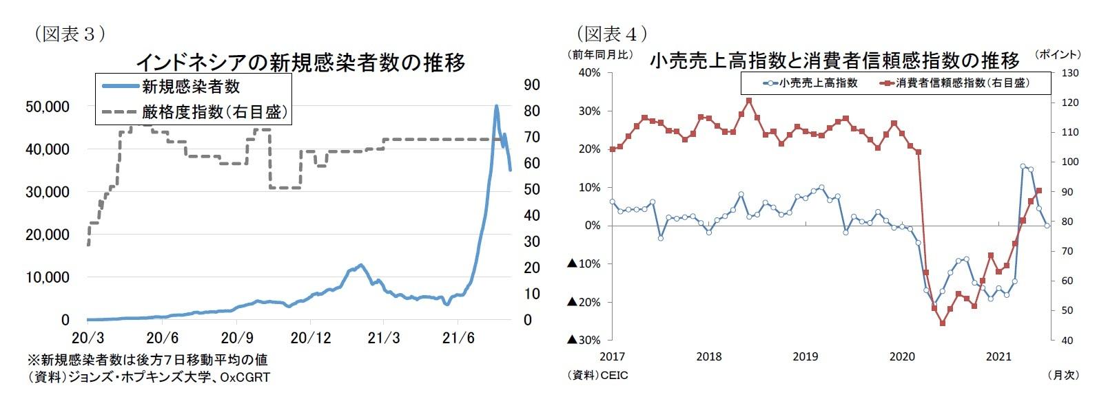 (図表3)インドネシアの新規感染者数の推移/(図表4)小売売上高指数と消費者信頼感指数の推移