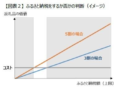 【図表2】 ふるさと納税をするか否かの判断(イメージ)