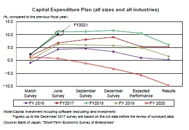 Capital Expenditure Plan (all sizes and all industries)