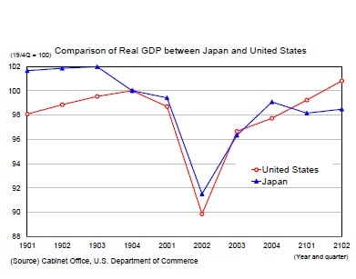 Comparison of Real GDP between Japan and United States