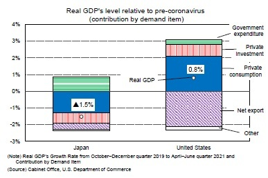Real GDP's level relative to pre-coronavirus(contribution by demand item)