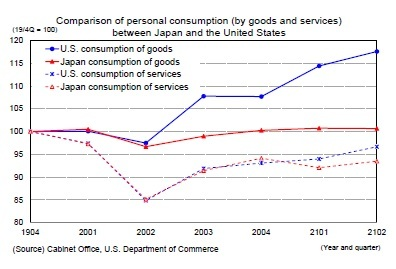 Comparison of personal consumption (by goods and services)between Japan and the United States