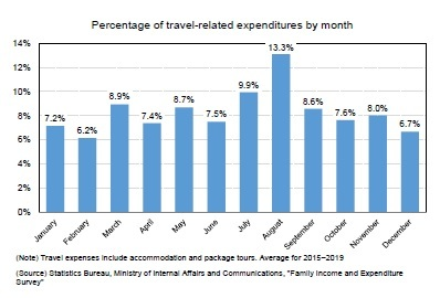 Percentage of travel-related expenditures by month