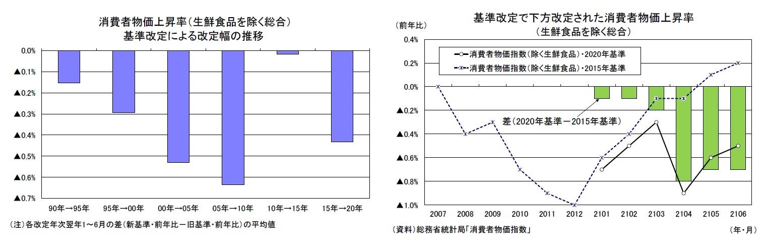 消費者物価上昇率(生鮮食品を除く総合)基準改定による改定幅の推移/基準改定で下方改定された消費者物価上昇率(生鮮食品を除く総合)