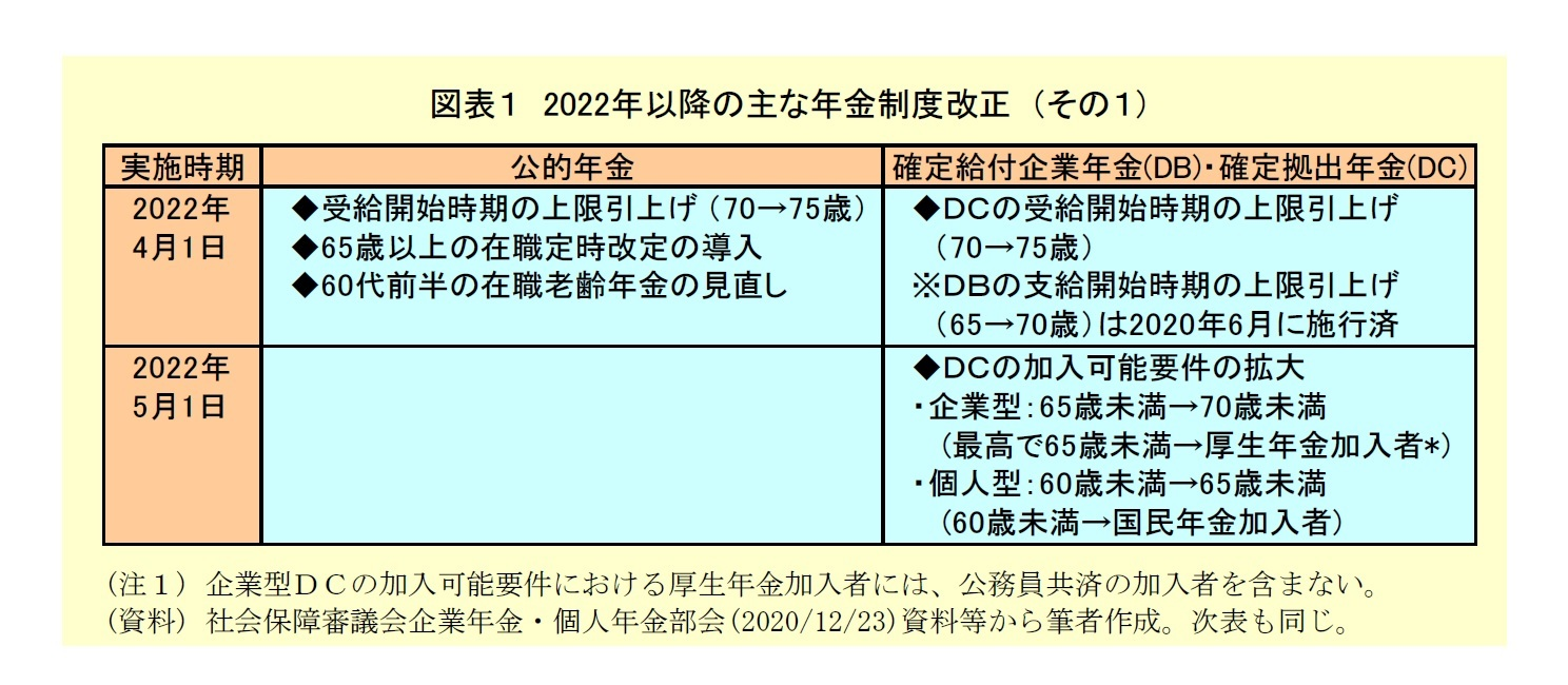 図表1:2022年以降の主な年金制度改正(その1)
