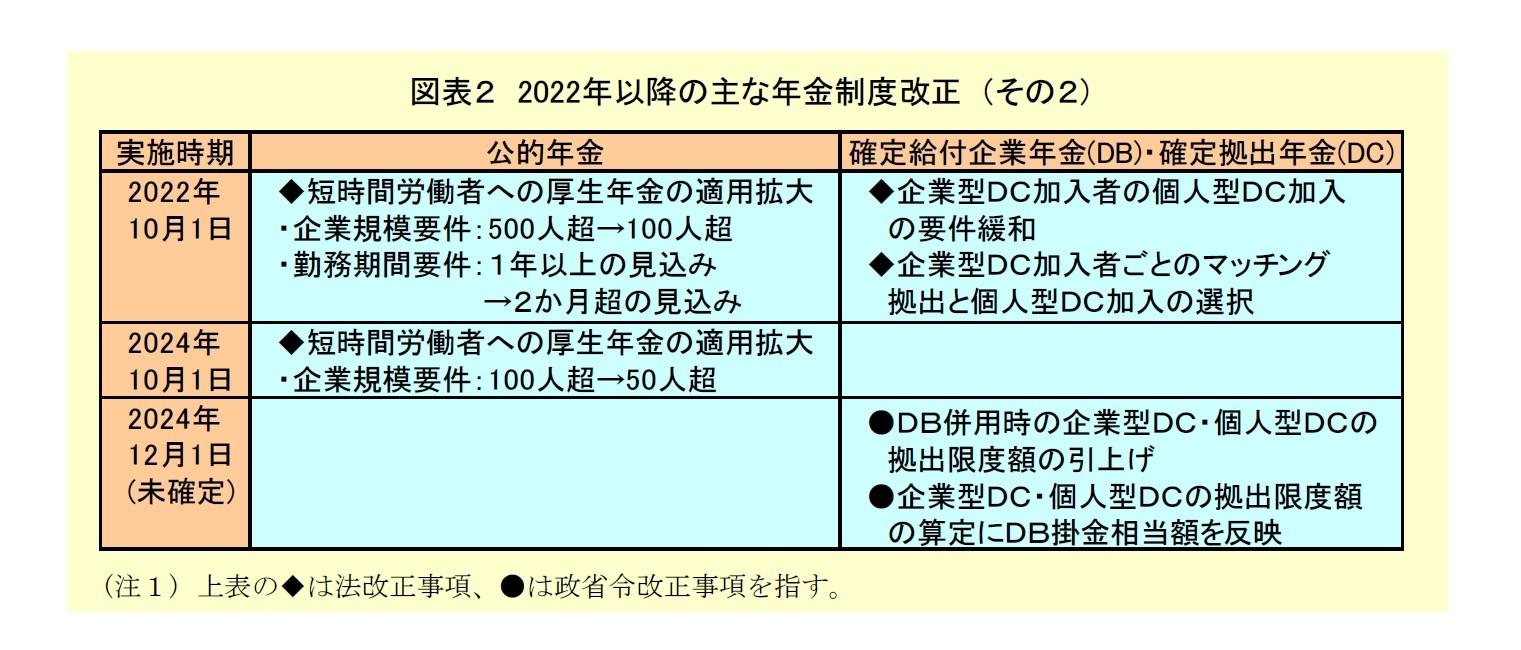 図表2:2022年以降の主な年金制度改正(その2)