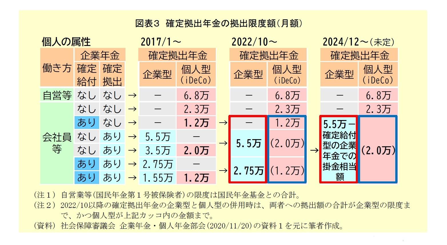 図表3:確定拠出年金の拠出限度額(月額)