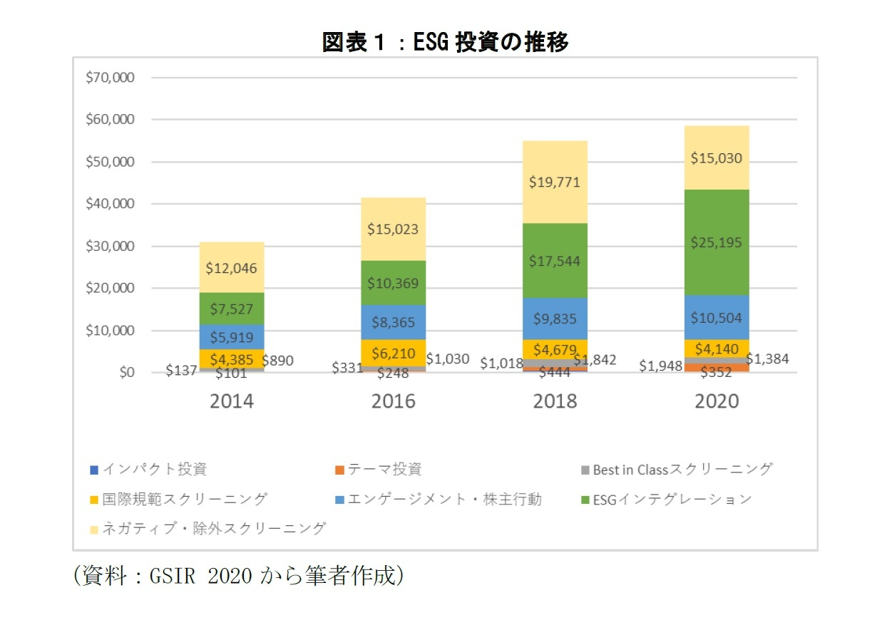 図表1:ESG投資の推移