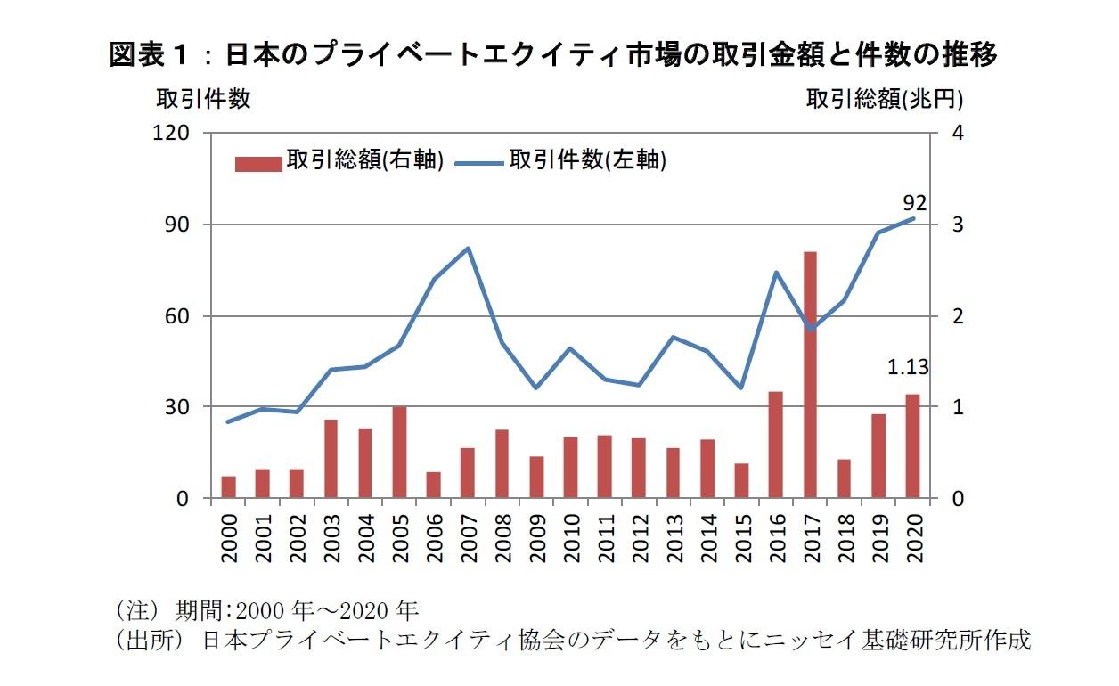 図表1:日本のプライベートエクイティ市場の取引金額と件数の推移