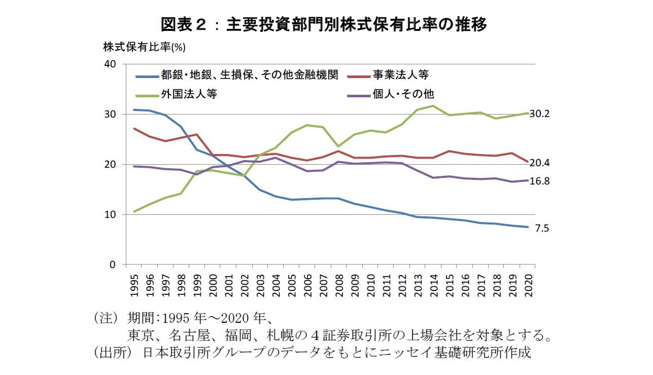 図表2:主要投資部門別株式保有比率の推移