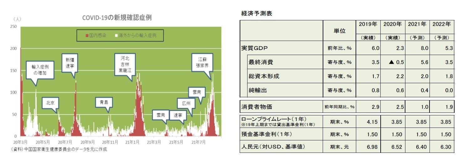 COVID-19の新規確認症例/経済予測表