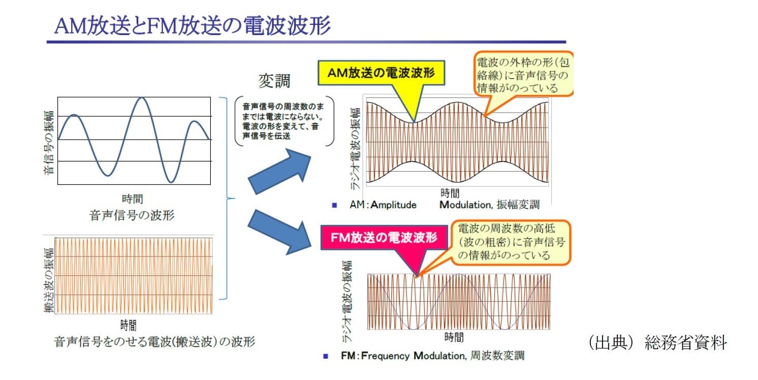 AM放送とFM放送の電波波形