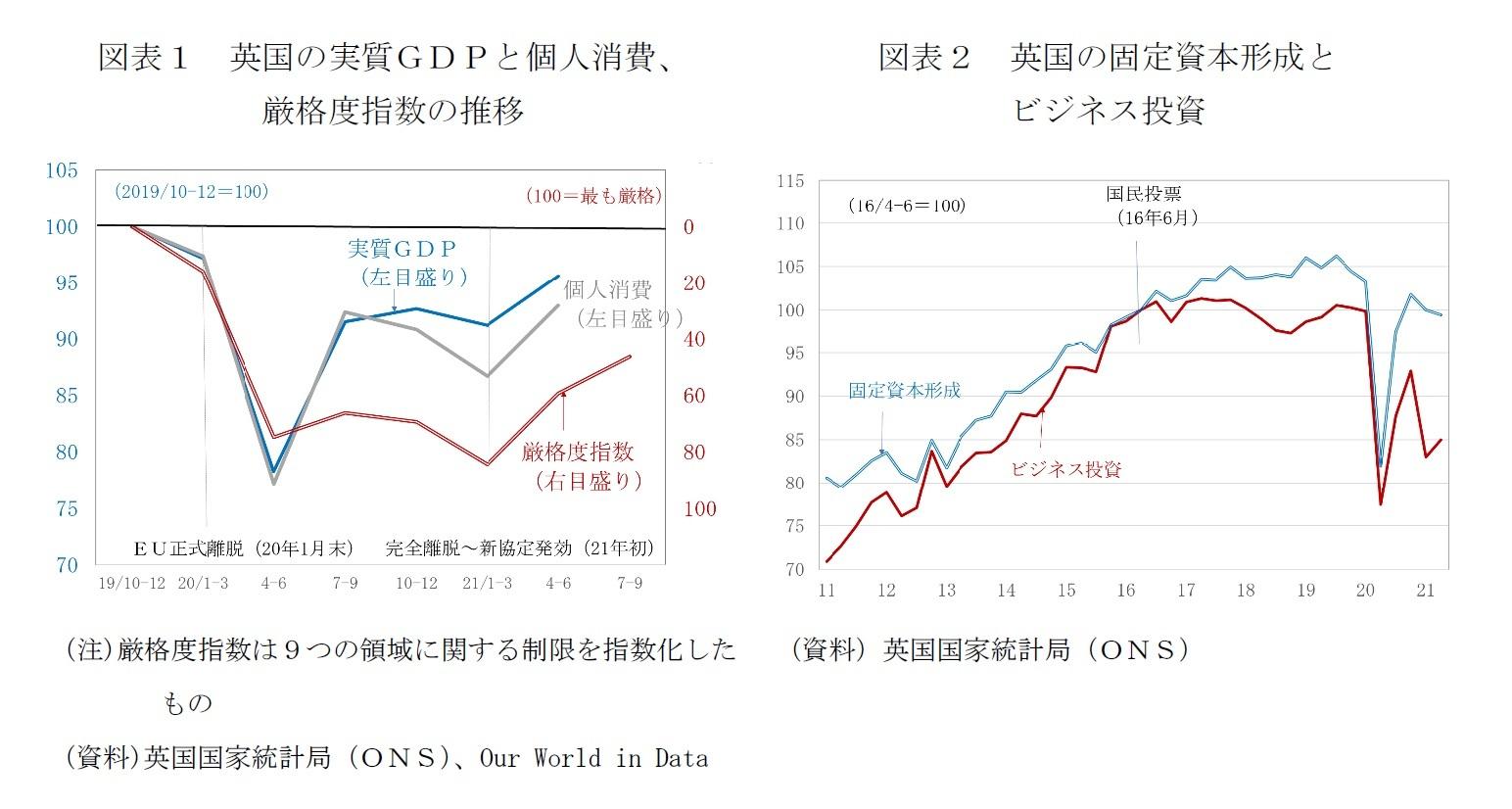 図表1 英国の実質GDPと個人消費、厳格度指数の推移/図表2 英国の固定資本形成とビジネス投資