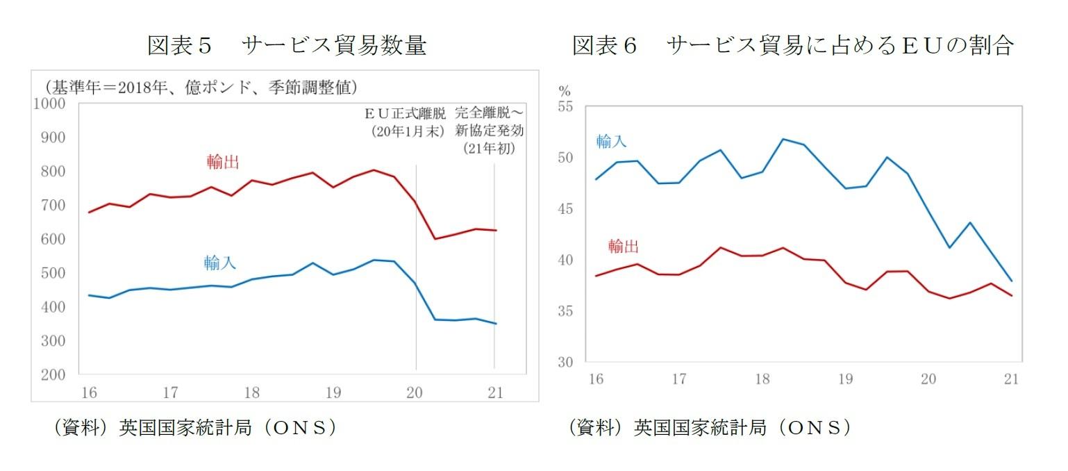 図表5 サービス貿易数量/図表6 サービス貿易に占めるEUの割合