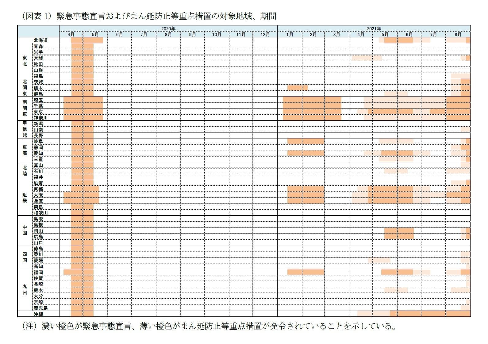 (図表1)緊急事態宣言およびまん延防止等重点措置の対象地域、期間