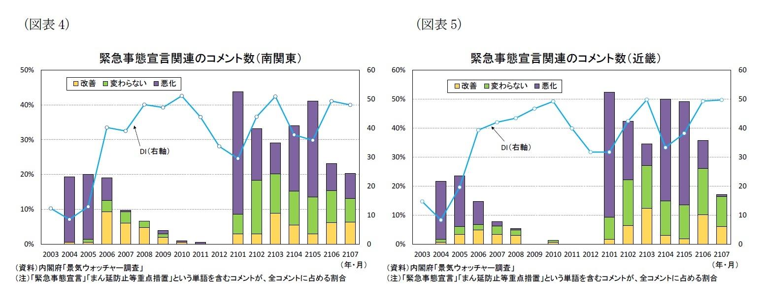 (図表4)緊急事態宣言関連のコメント数(南関東)/(図表5)緊急事態宣言関連のコメント数(近畿)