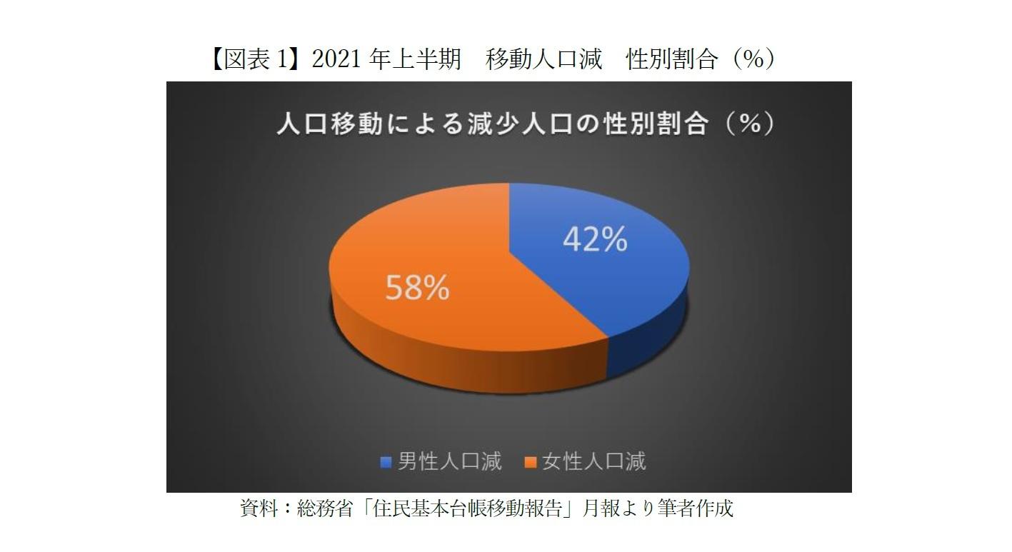 【図表1】2021年上半期 移動人口減 性別割合(%)
