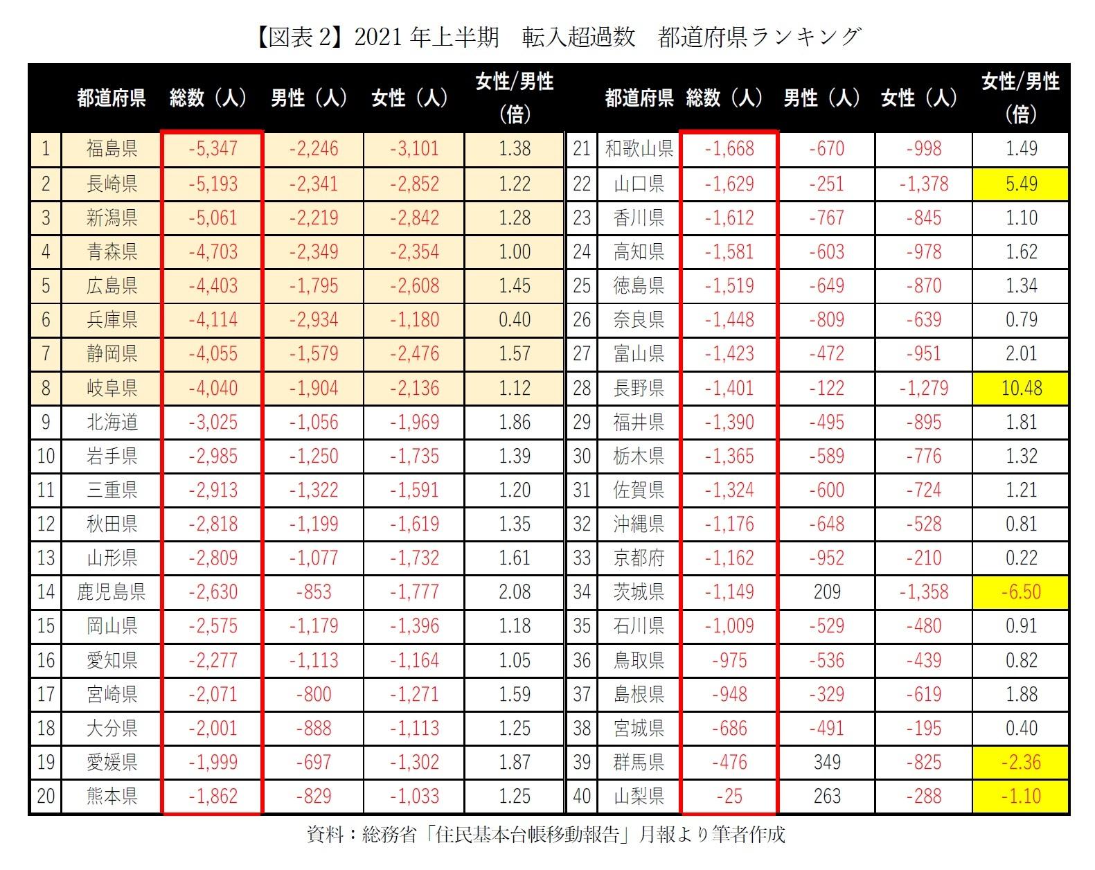 【図表2】2021年上半期 転入超過数 都道府県ランキング