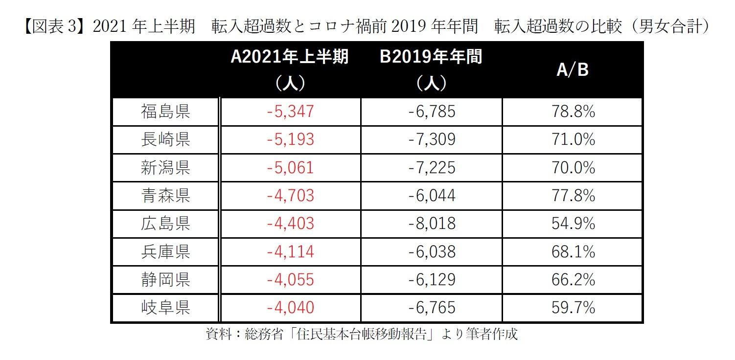 【図表3】2021年上半期 転入超過数とコロナ禍前2019年年間 転入超過数の比較(男女合計)