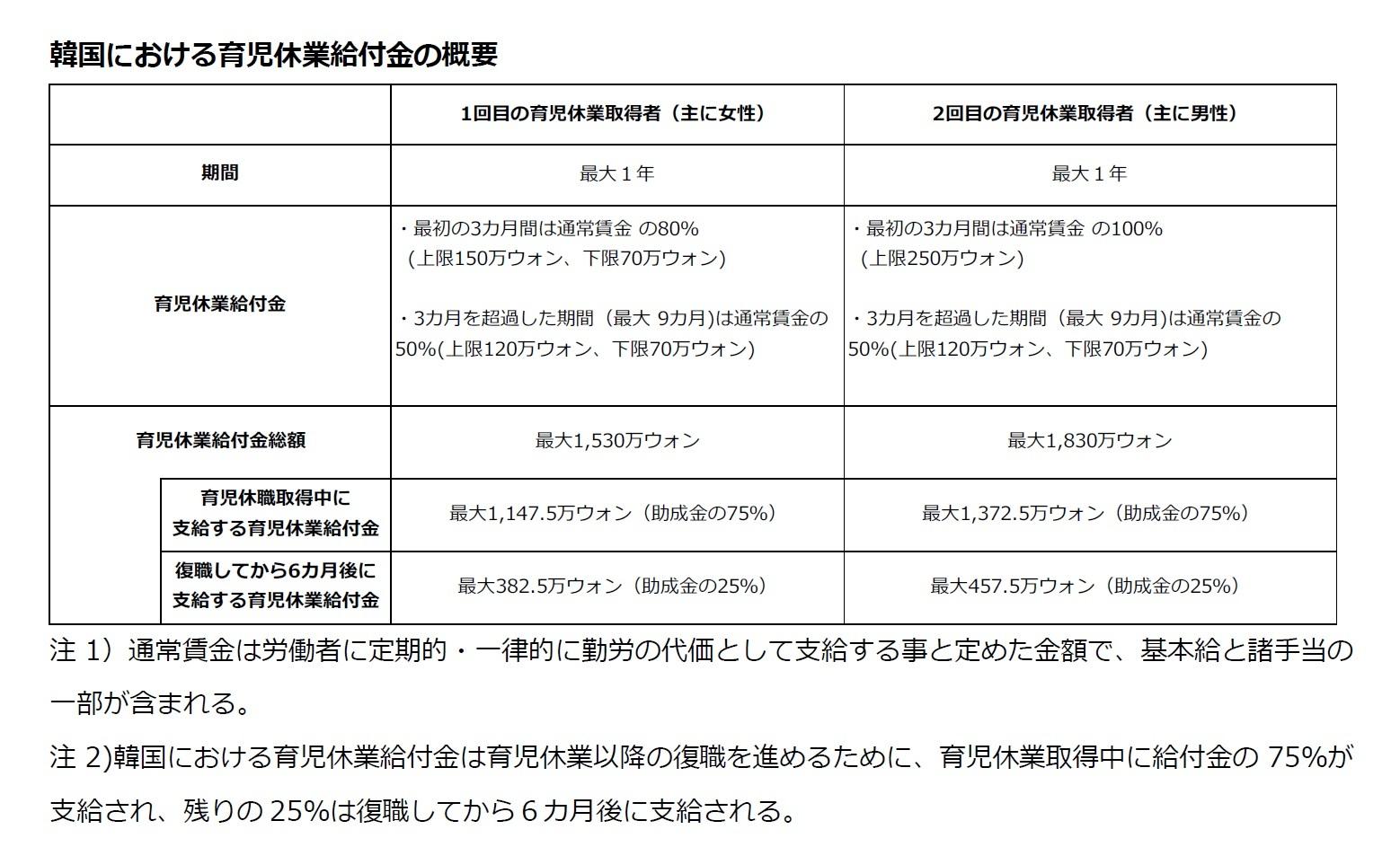 韓国における育児休業給付金の概要