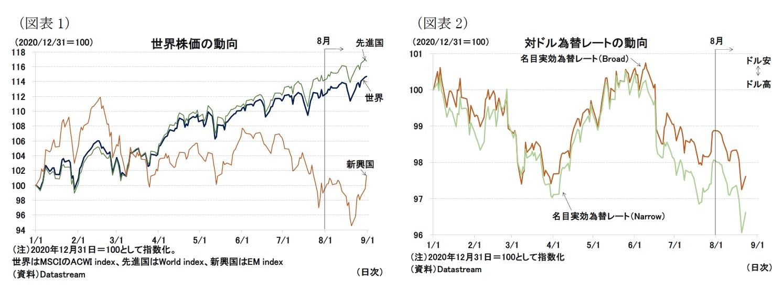 (図表1)世界株価の動向/(図表2)対ドル為替レートの動向