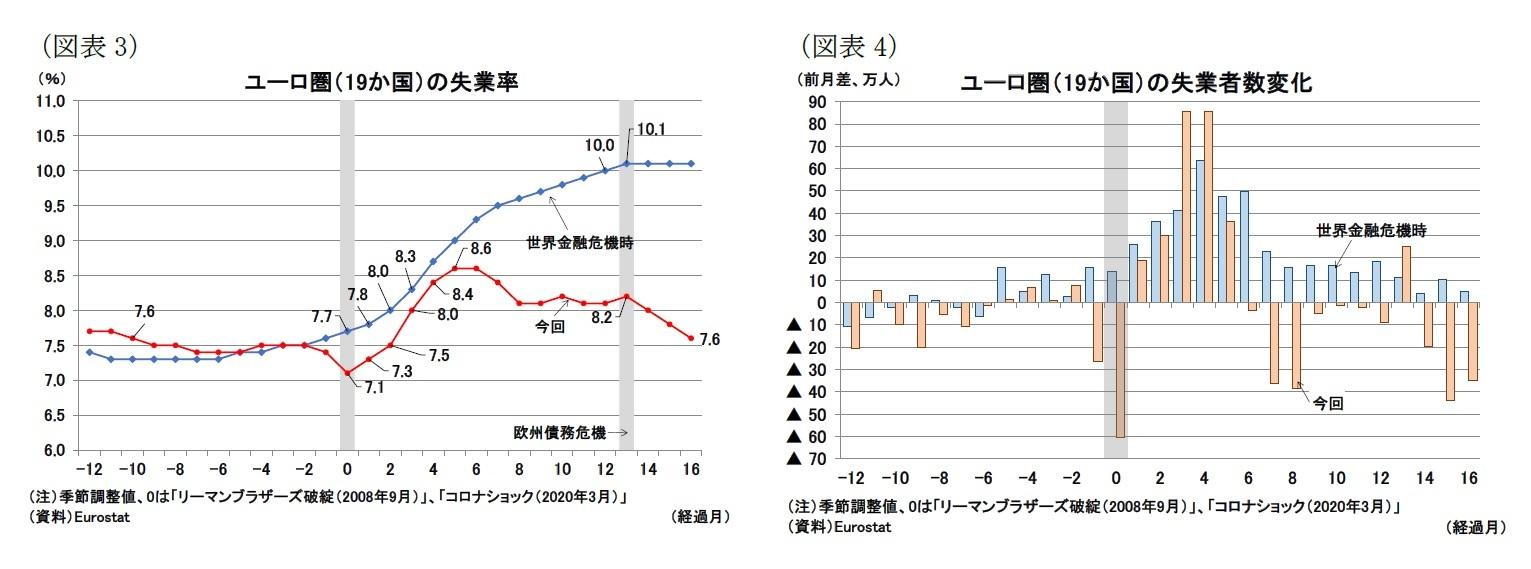 (図表3)ユーロ圏(19か国)の失業率/(図表4)ユーロ圏(19か国)の失業者数変化