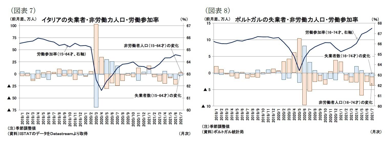 (図表7)イタリアの失業者・非労働力人口・労働参加率/(図表8)ポルトガルの失業者・非労働力人口・労働参加率