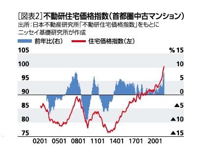 不動産住宅価格指数