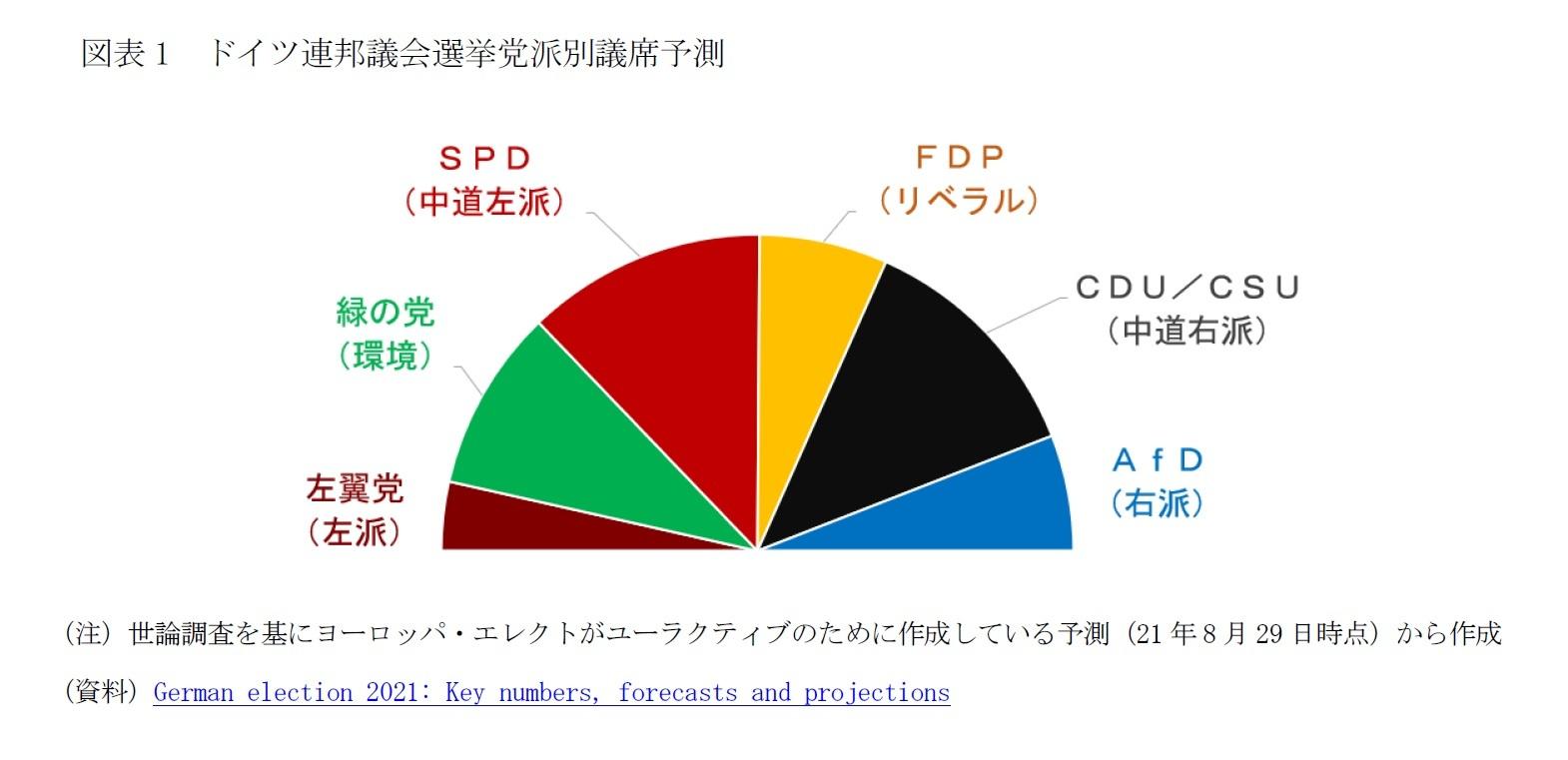図表1 ドイツ連邦議会選挙党派別議席予測