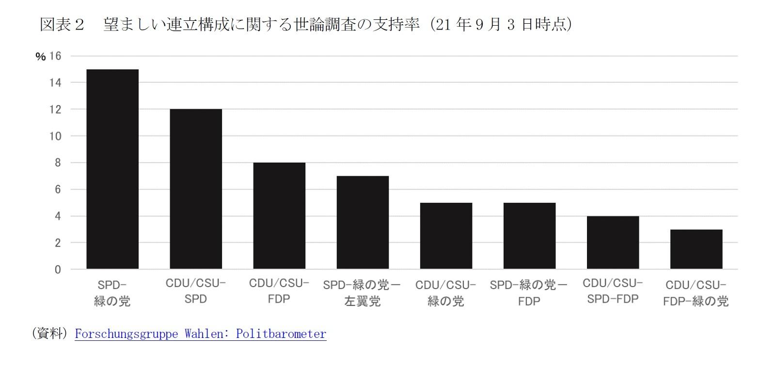 図表2 望ましい連立構成に関する世論調査の支持率(21年9月3日時点)
