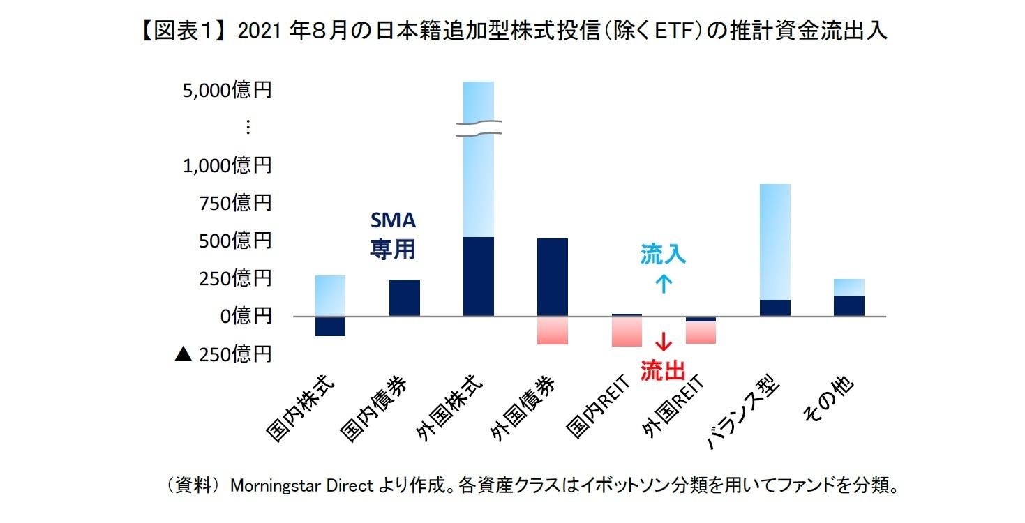 【図表1】 2021年8月の日本籍追加型株式投信(除くETF)の推計資金流出入