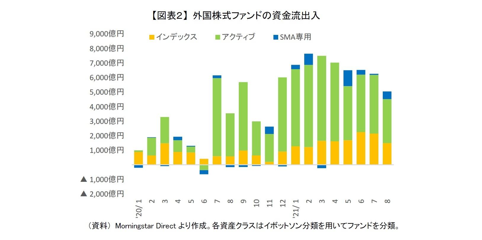 【図表2】 外国株式ファンドの資金流出入
