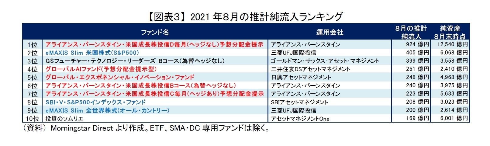 【図表3】 2021年8月の推計純流入ランキング