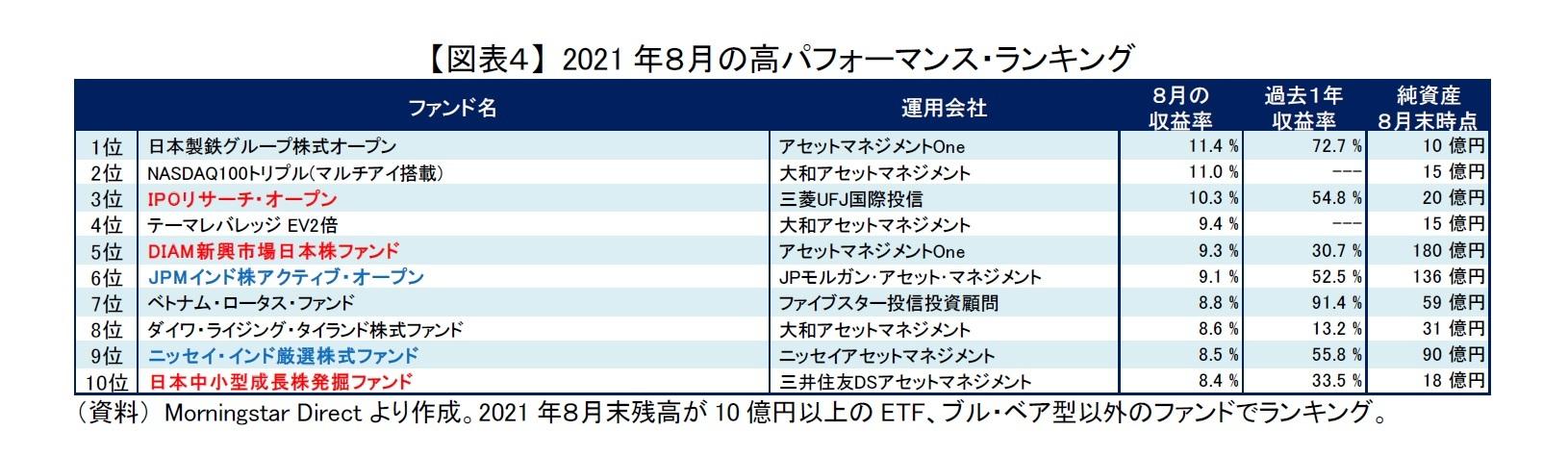 【図表4】 2021年8月の高パフォーマンス・ランキング