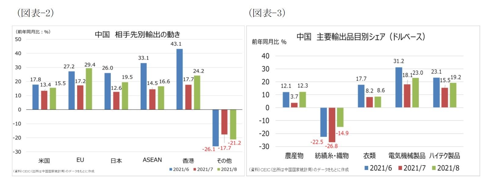 (図表-2)中国 相手先別輸出の動き/(図表-3)中国 主要輸出品目別シェア(ドルベース)
