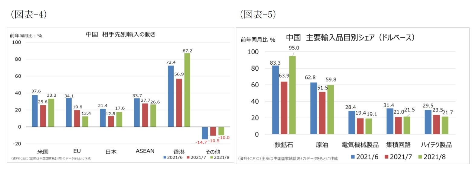 (図表-4)中国 相手先別輸入の動き/(図表-5)中国 主要輸入品目別シェア(ドルベース)
