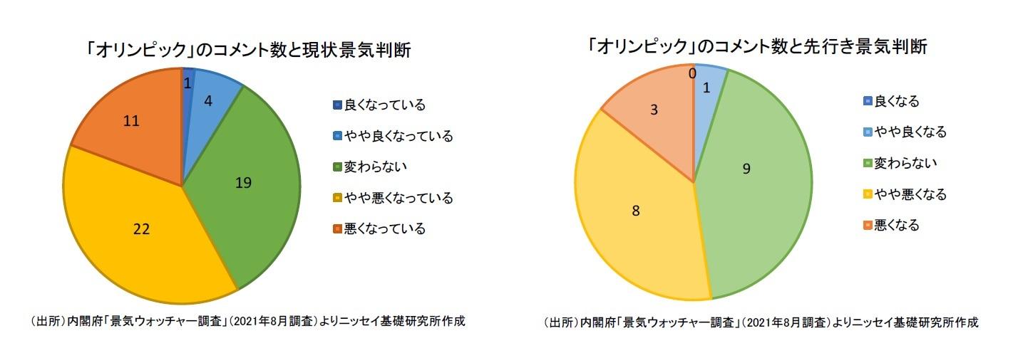 「オリンピック」のコメント数と現状景気判断/「オリンピック」のコメント数と先行き景気判断