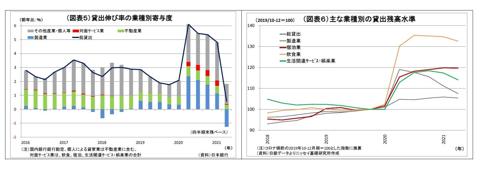 (図表5)貸出伸び率の業種別寄与度/(図表6)主な業種別の貸出残高水準